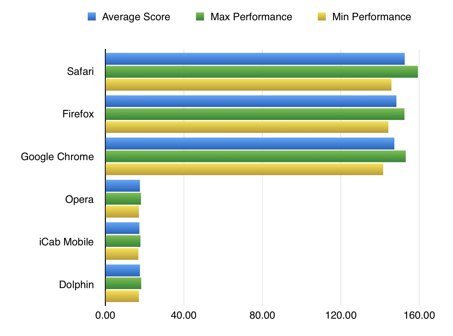 Ios browser benchmarks leaf and core Browser benchmark